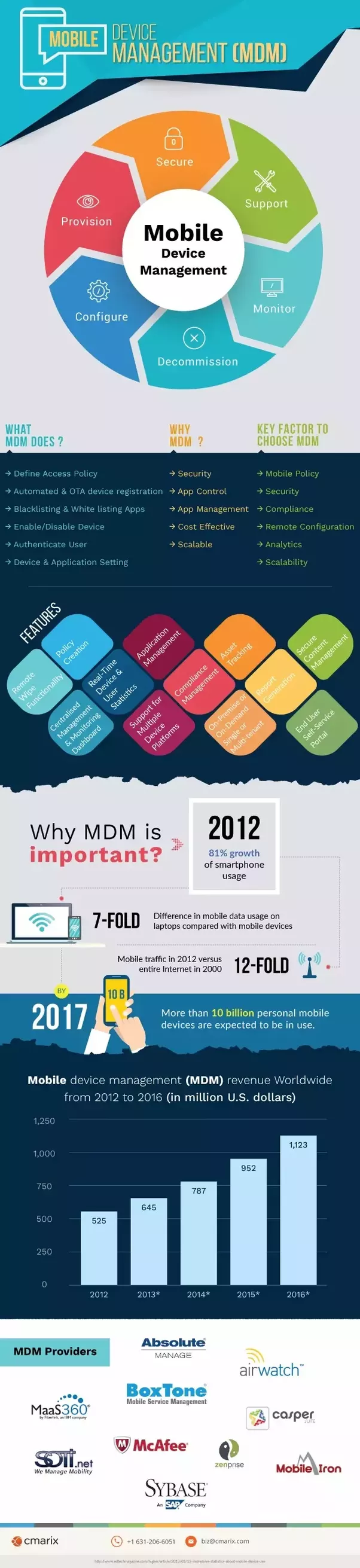 What is MDM (mobile device management)? - Quora