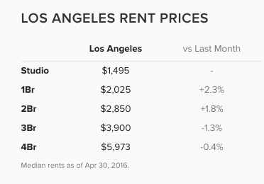 What Is The Average Price For A One Bedroom Flat In And Safe Area Central La Quora