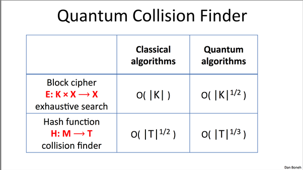 Why are AES and SHA vulnerable to quantum computers? - Quora
