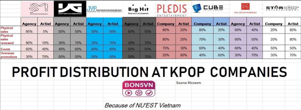 Do Kpop Idols Earn As Much As Western Pop Music Idols What Is The Average Kpop Salary Quora