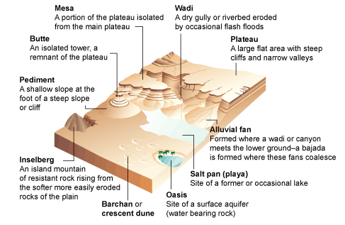 sahara desert heat diagram what are some examples of topography? - quora fire heat diagram #7
