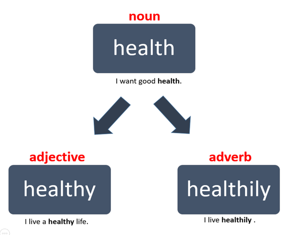 What Are Some Examples Of Adverbs In Sentences That Kids Can Learn