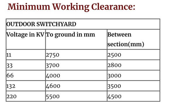 What is the safe distance between 11 KV line and 66 KV if