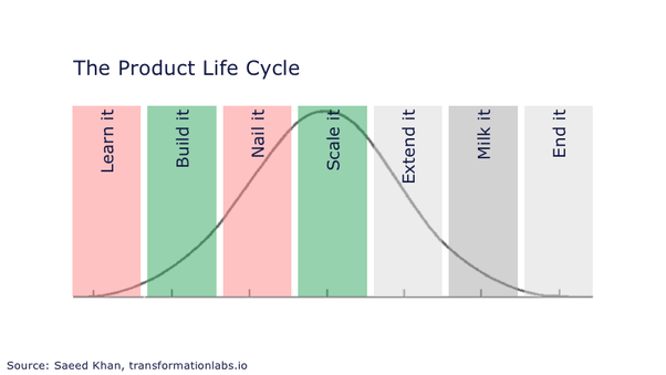 What Is The Relationship Between Product Life Cycle And Process Life