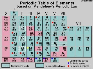 Who invented the modern periodic table quora two other predicted elements were later discovered lending further credit to mendeleevs table urtaz Image collections