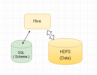 How are tables stored in hive? - Quora