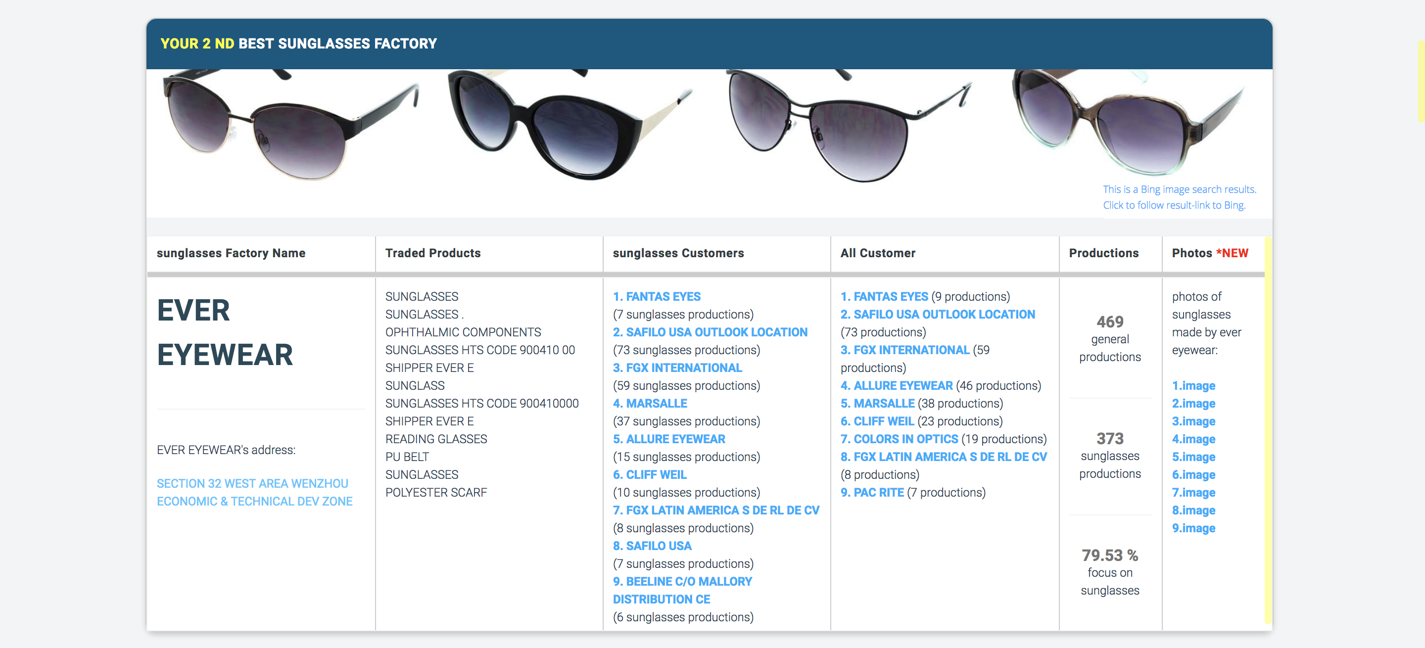 49a37b1f9c It s unbelievable how almost all of the world s sunglasses can come from  one city!