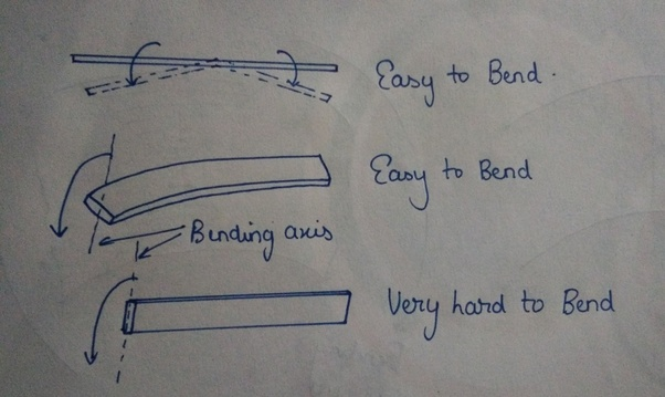 Why are I shaped beams popular in structural engineering