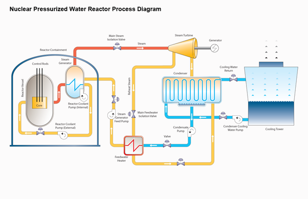 How to describe the parts and functions of a nuclear power plant quora boiling water reactor bwr 80 in operation world wide ccuart Images