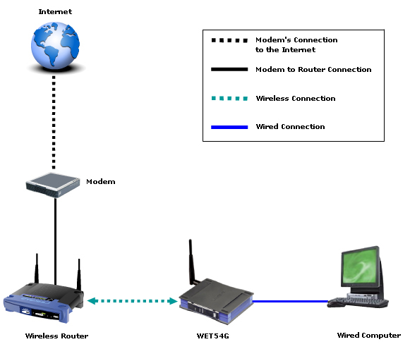 can i use a range extender to connect my pc to the home ... wireless router block diagram components