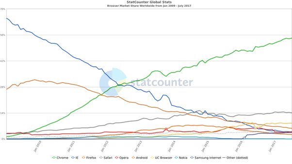 What makes Google Chrome the most popular browser? - Quora