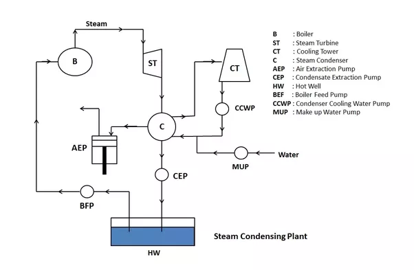 Why Is It Necessary To Use A Condenser In A Steam Powerplant Quora