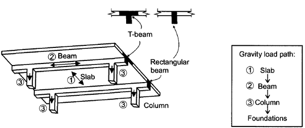when should we consider a t-beam action
