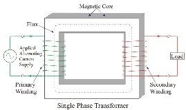 What Is The Difference Between A Single Phase Transformer