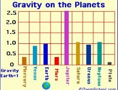Which Planet Has The Most Gravity Quora