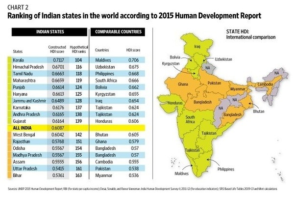 comparison of the old united nations human development index to the new one Industry and economic development human development index is an indicator of development for a given country constructed by the united nations.