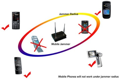 How do cell phone jammers work quora block diagram of mobile jammer ccuart Choice Image