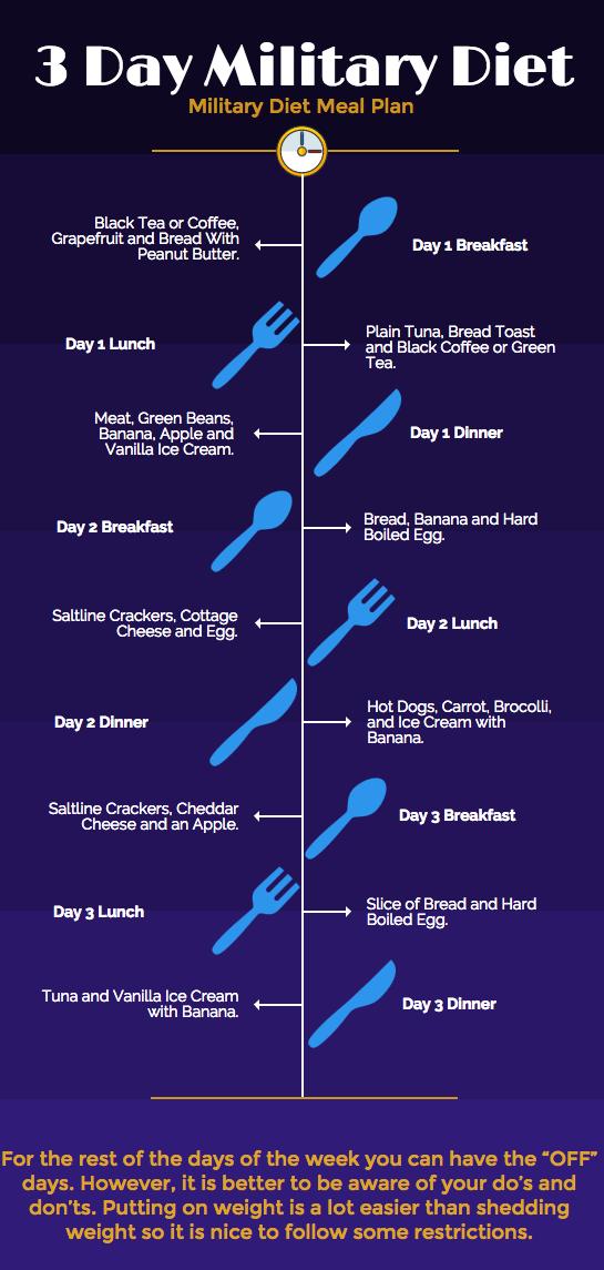 chemical breakdown diet meal plan