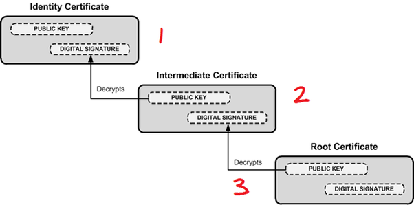 Image result for root certificate