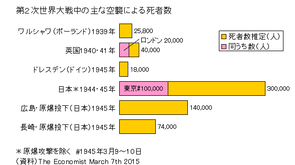 大戦 死者 数 次 二 世界 日本 第