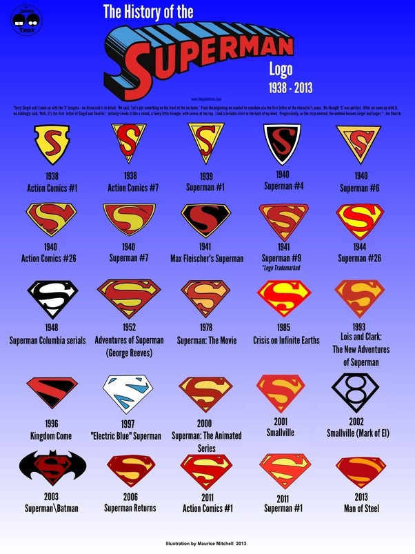 What Is Your Favorite Superhero Logo And Why Quora
