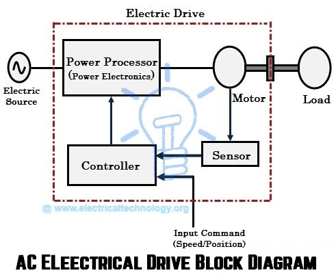 What is the schematic diagram of a drive Quora