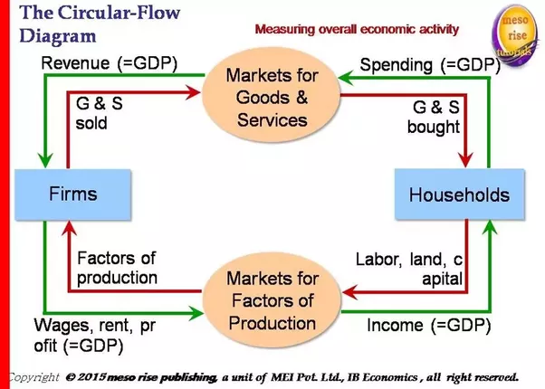 How are production flow income flow and expenditure flow in an this is the circular flow of income and is shown in fig 1 in the diagram below ccuart Image collections