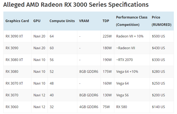 How fast are AMD Navi graphics cards? - Quora