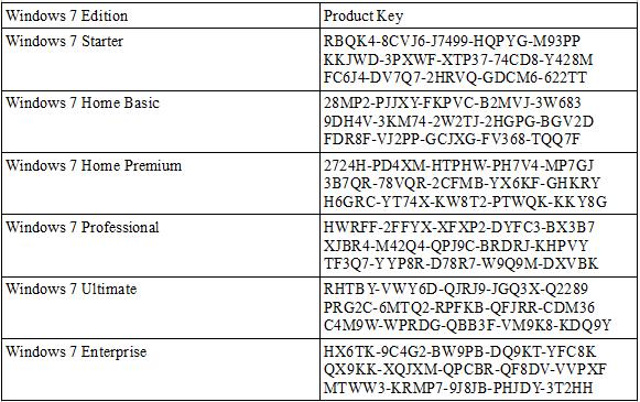 windows 7 pro activation key 2018