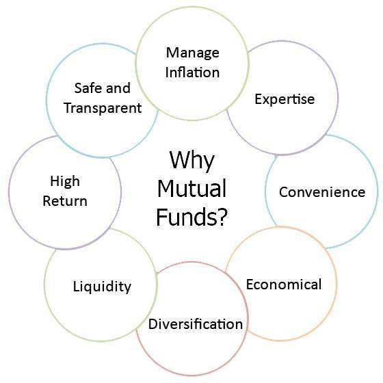 Is it good to invest in mutual funds-4498