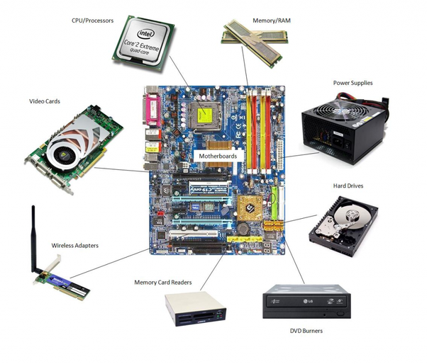 What Are The Different Parts Of A Computer Quora