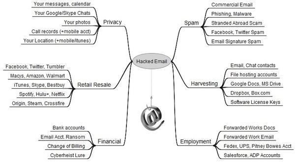 Quel est le service de messagerie gratuit le plus sûr (le plus difficile pour les pirates informatiques, les agences gouvernementales, les espions et les autres parties intéressées à accéder sans autorisation) au public?