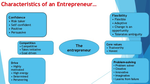 If I Want To Become An Entrepreneur, Where Do I Start?   Quora