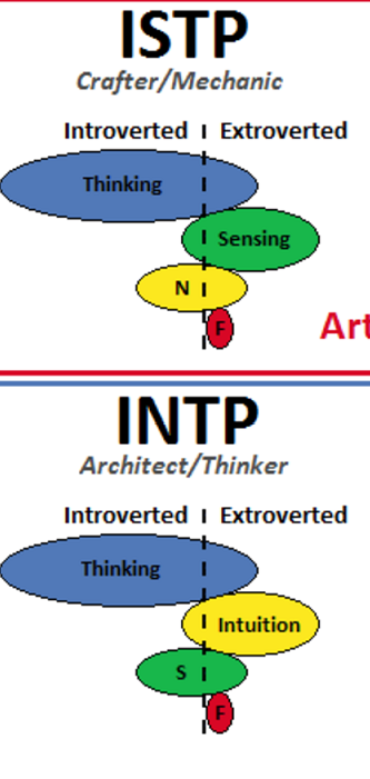 What kinds of people go for INTP women? What would it be