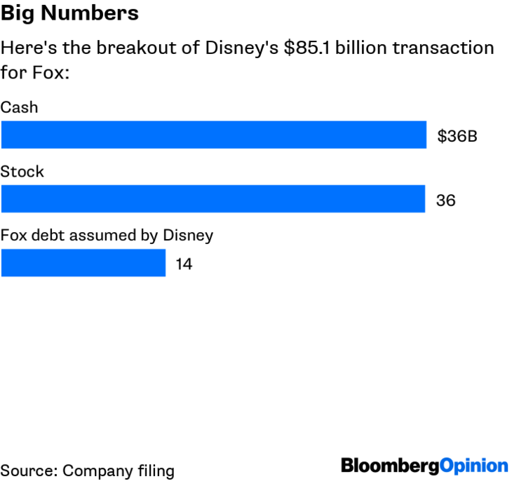 Disney acquiring Fox is often seen as bad for the creative