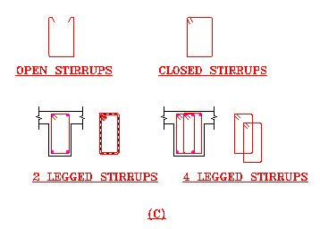 What is the use of stirrups in rebar? - Quora