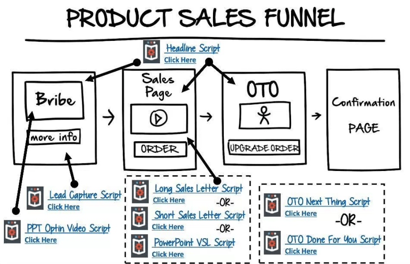Some Known Details About Done For You Sales Funnel