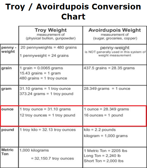 Which Is Heavier 31 Grams Or 28