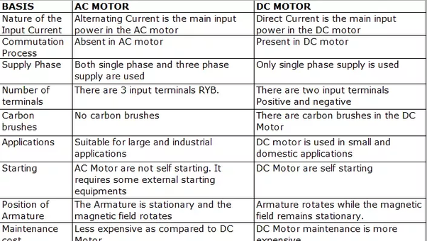 What are the differences between a DC motor and an AC motor
