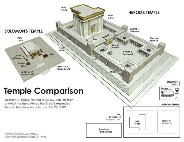 How Was The Second Jewish Temple Different Than The First One Quora
