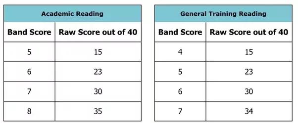 ielts general reading pdf 2017