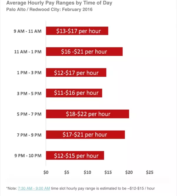 When Does Uber Pay >> How much does the average DoorDash employee make per hour ...