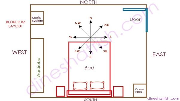 What is the correct vastu for Master Bedroom? - Quora