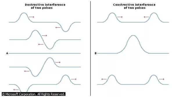 what happens to the energy by two electromagnetic waves when they undergo destructive