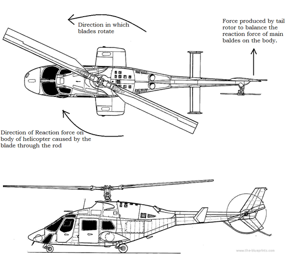 The Tail Rotor Balances Reaction Force On Of Chopper This Is Why If Destroyed Helicopter Swings Out Control And