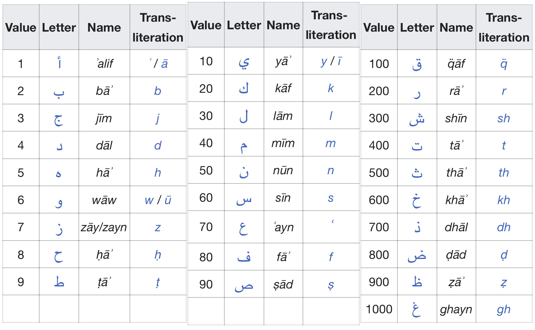 This Is A Chart Of All Letter Values