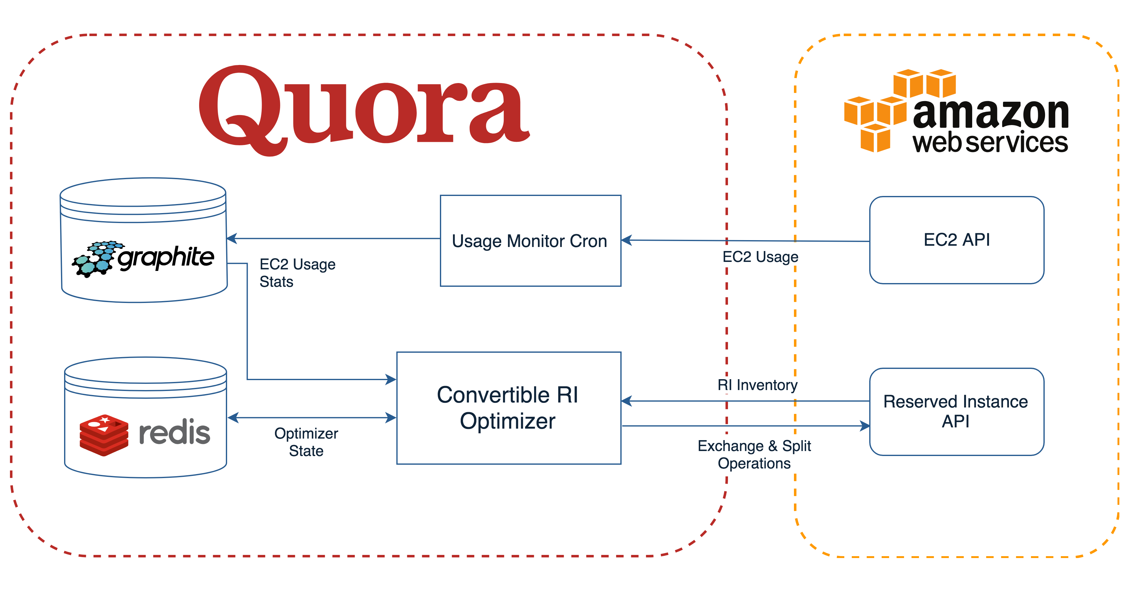 Engineering At Quora Download Image 8 Bit Decimal To Binary Converter Circuit Pc Android Finally We Need Handle Varying Expiration Dates As Well Introduce Idempotency Guarantees Make Sure Dont Decrease Our Coverage When Exchanging