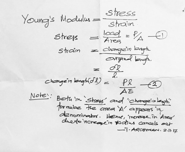 By definition Young's modulus is stress divided by strain. Increase in area would reduce stress and also reduce strain to the corresponding extent.