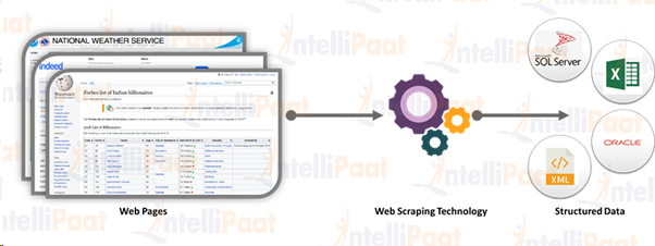What is web scraping and is Python the best language to use for this