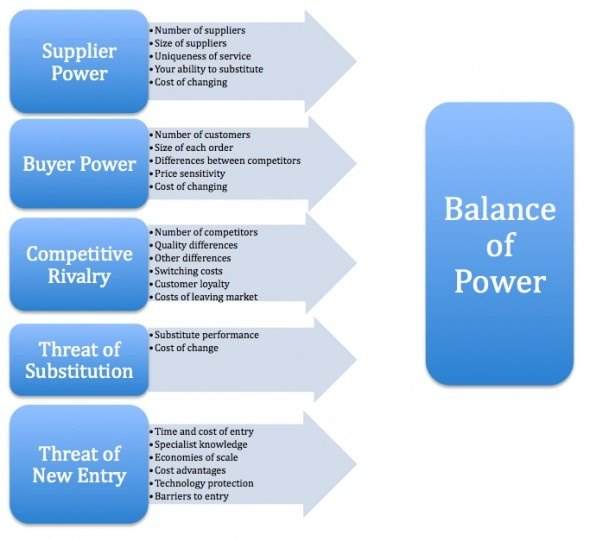 buyer power in the restaurant industry Bargaining power of suppliers established industry has led to a multitude of suppliers limiting influence however suppliers tend only to supply technology as drugs are produced in house the specialist knowledge of suppliers slightly increases bargaining power, however not to enough to negate the effects of supplier choice bargaining power.